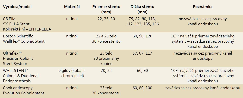Prehľad dostupných stentov [9]. Tab. 1. Overview of available stents [9].