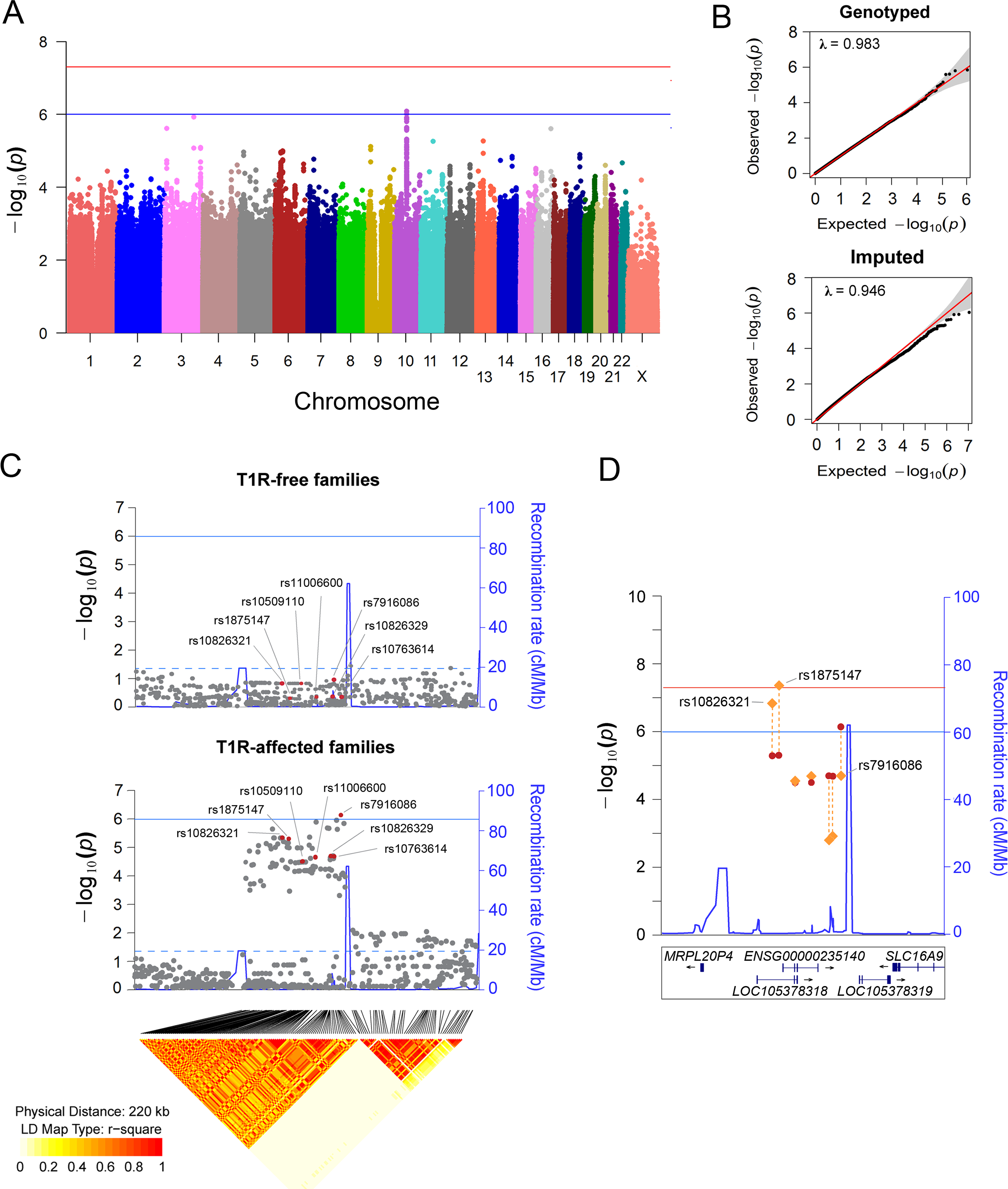 Variants on chromosome 10 are preferentially associated with T1R.