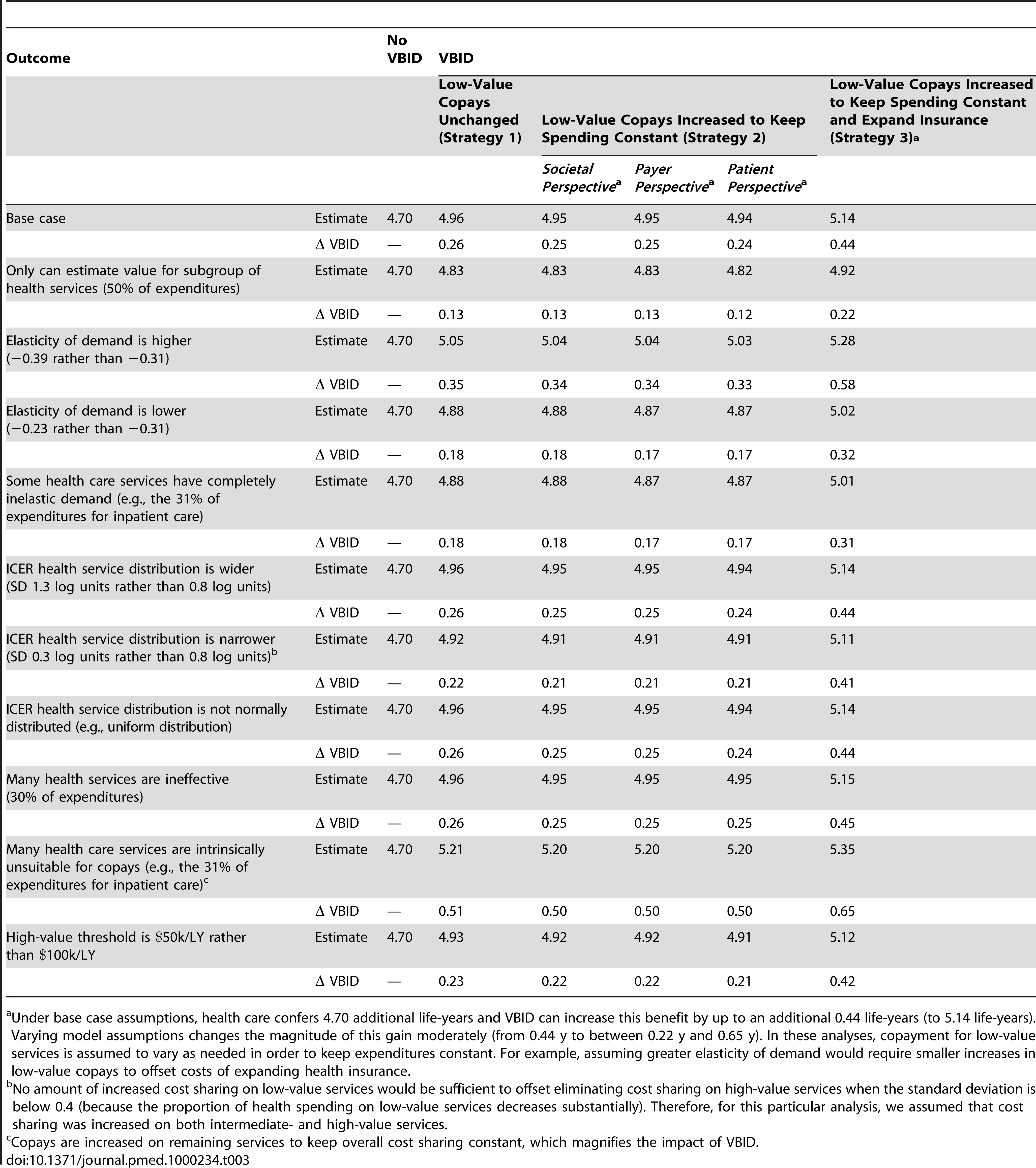 Sensitivity analyses of incremental life expectancy gain from health care, varying assumptions across plausible ranges.
