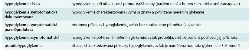 Klasifikace hypoglykemií