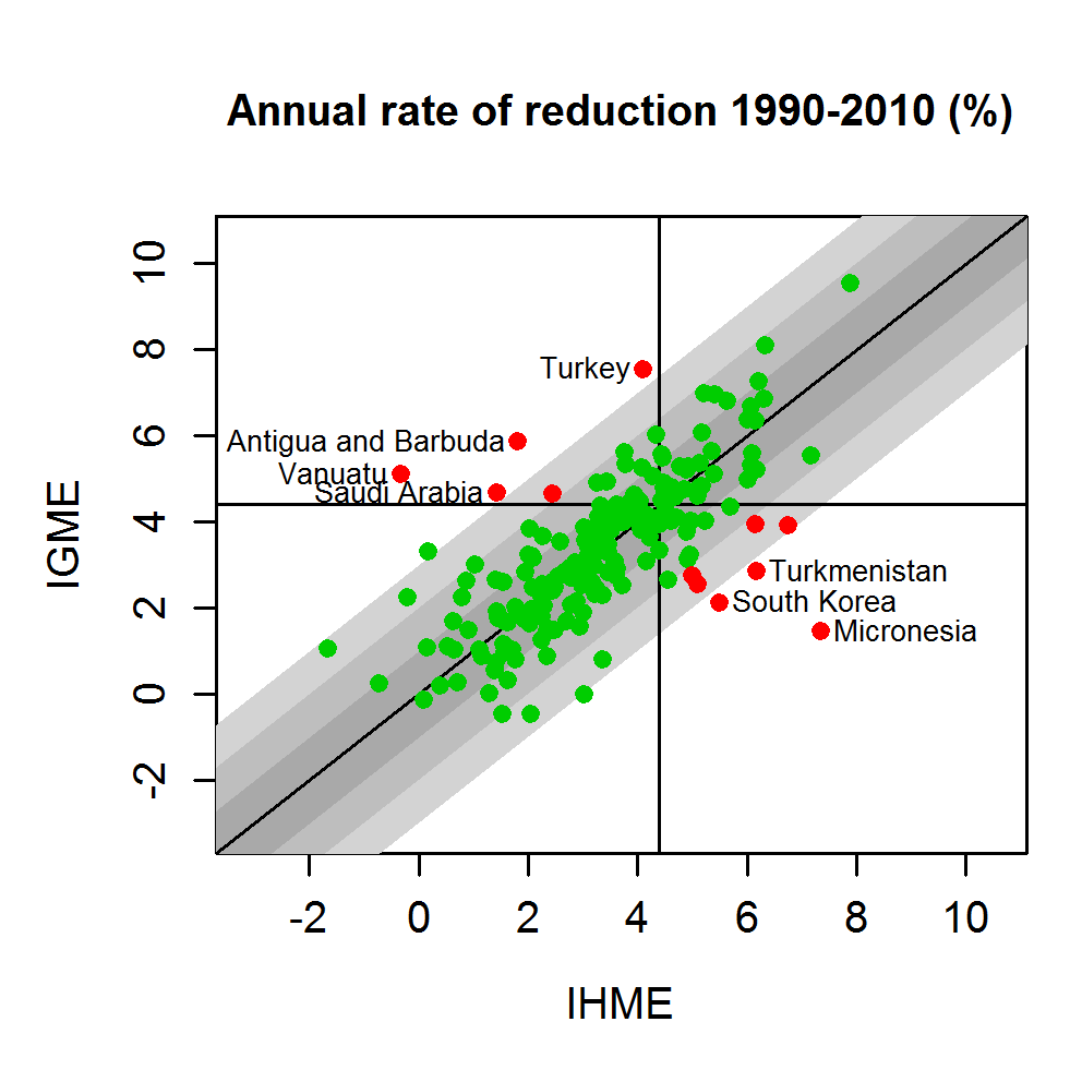 UN IGME and IHME estimates of the annual rate of reduction for 1990–2010.