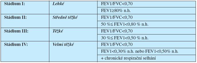 Spirometrická klasifikace tíže CHOPN na základě hodnoty FEV1