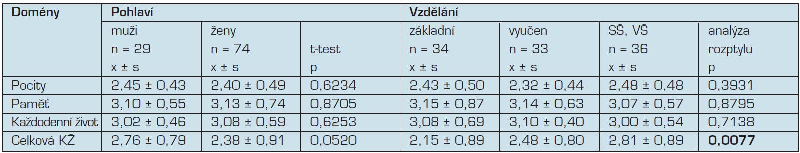 Porovnání kvality života v jednotlivých doménách dle pohlaví a vzdělání