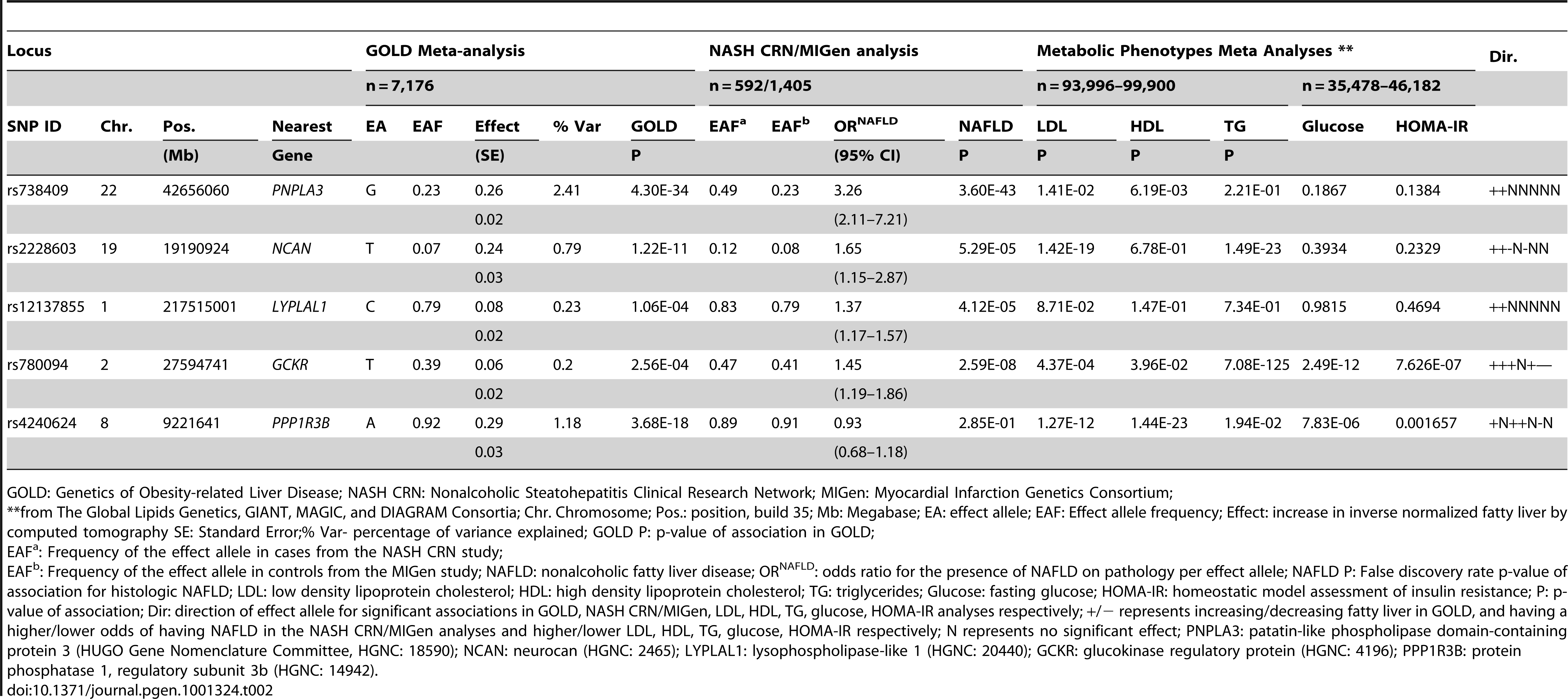 Genome-wide significant or replicating variants from GOLD, NASH CRN/MIGen, and metabolic phenotype analyses.