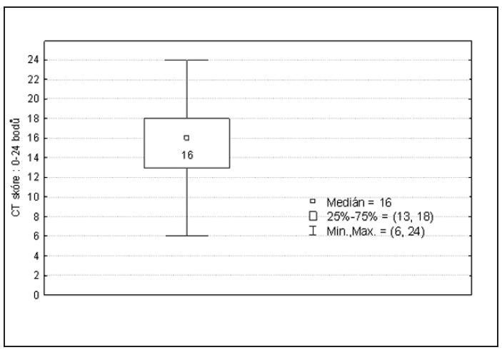 CT klasifikace (Lund-Mackay).