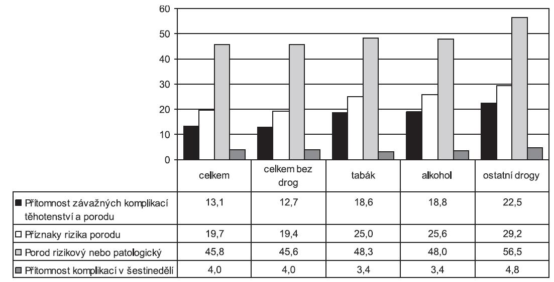 Podíl komplikací těhotenství, porodu, šestinedělí a zhodnocení porodu u celkového počtu rodiček a u rodiček užívajících návykové látky v letech 2000–2009 (v %)