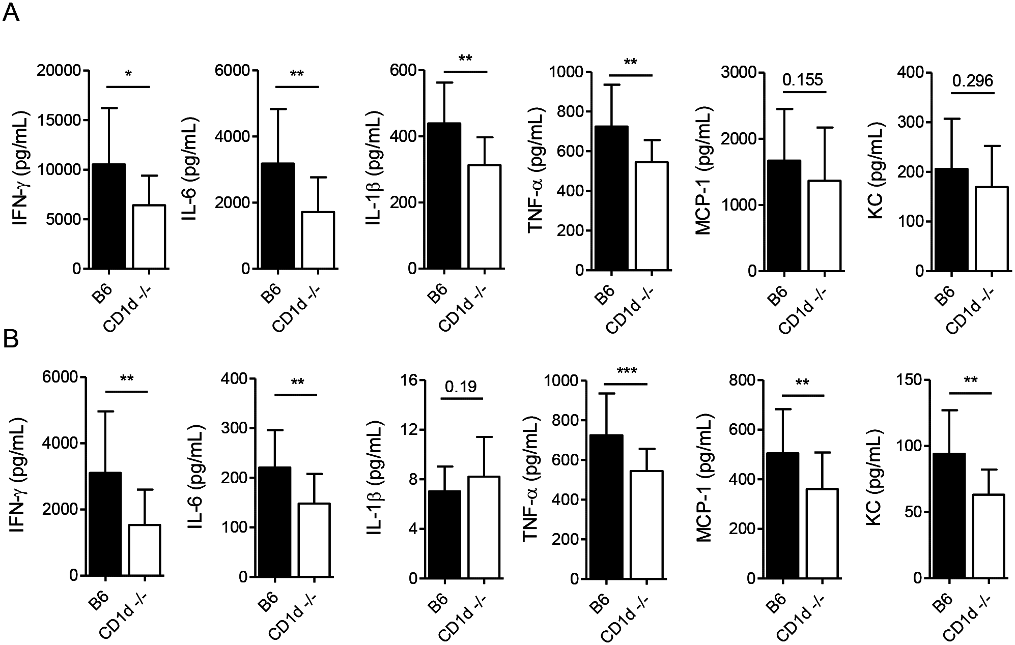 CD1d<sup>-/-</sup> mice exhibit a tempered inflammatory response to LVS.