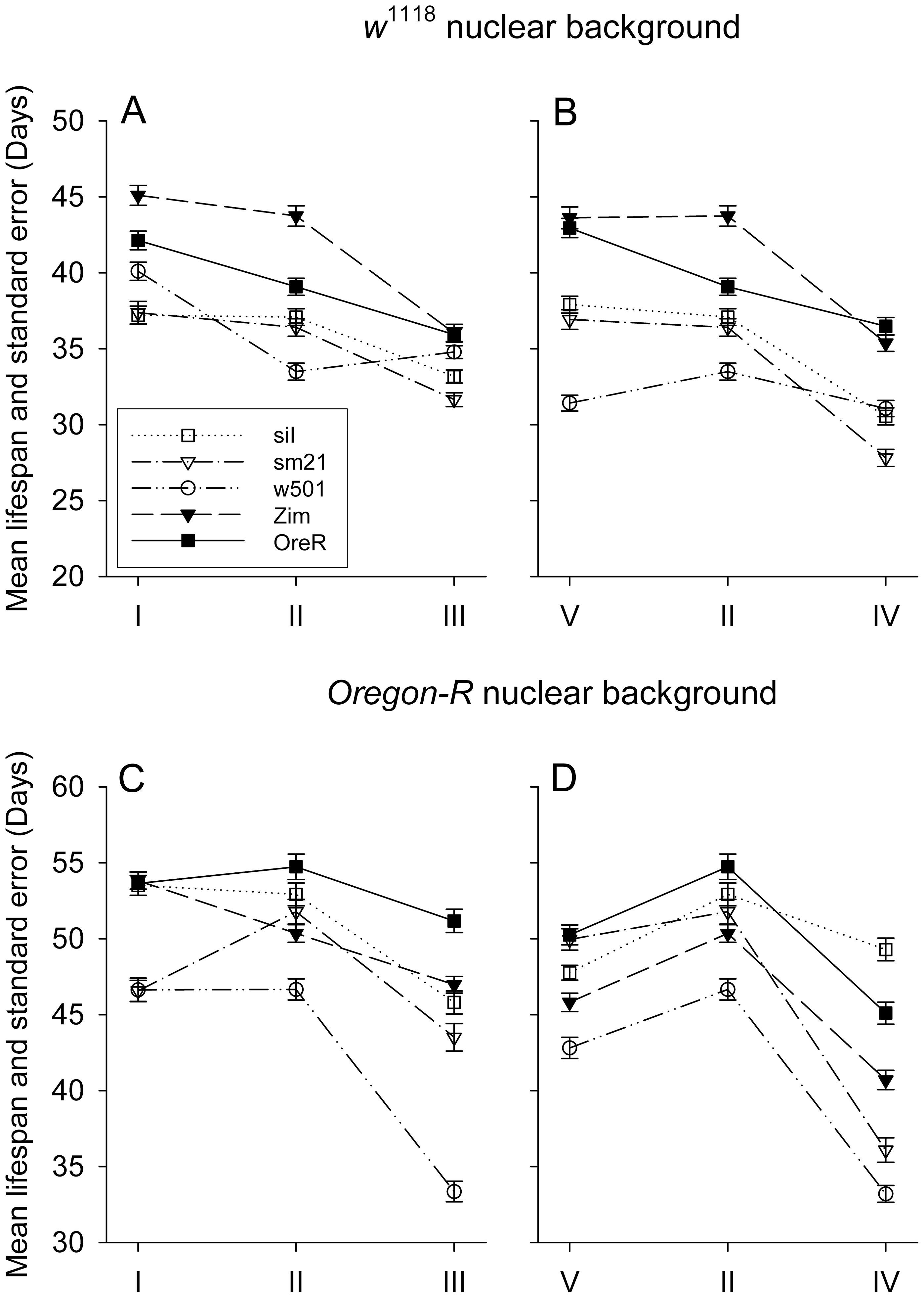 Mean lifespan response to diet alterations of different mitotypes in <i>OreR</i> (A and B panels) and <i>w</i><sup>1118</sup> (C and D panels) nuclear backgrounds.