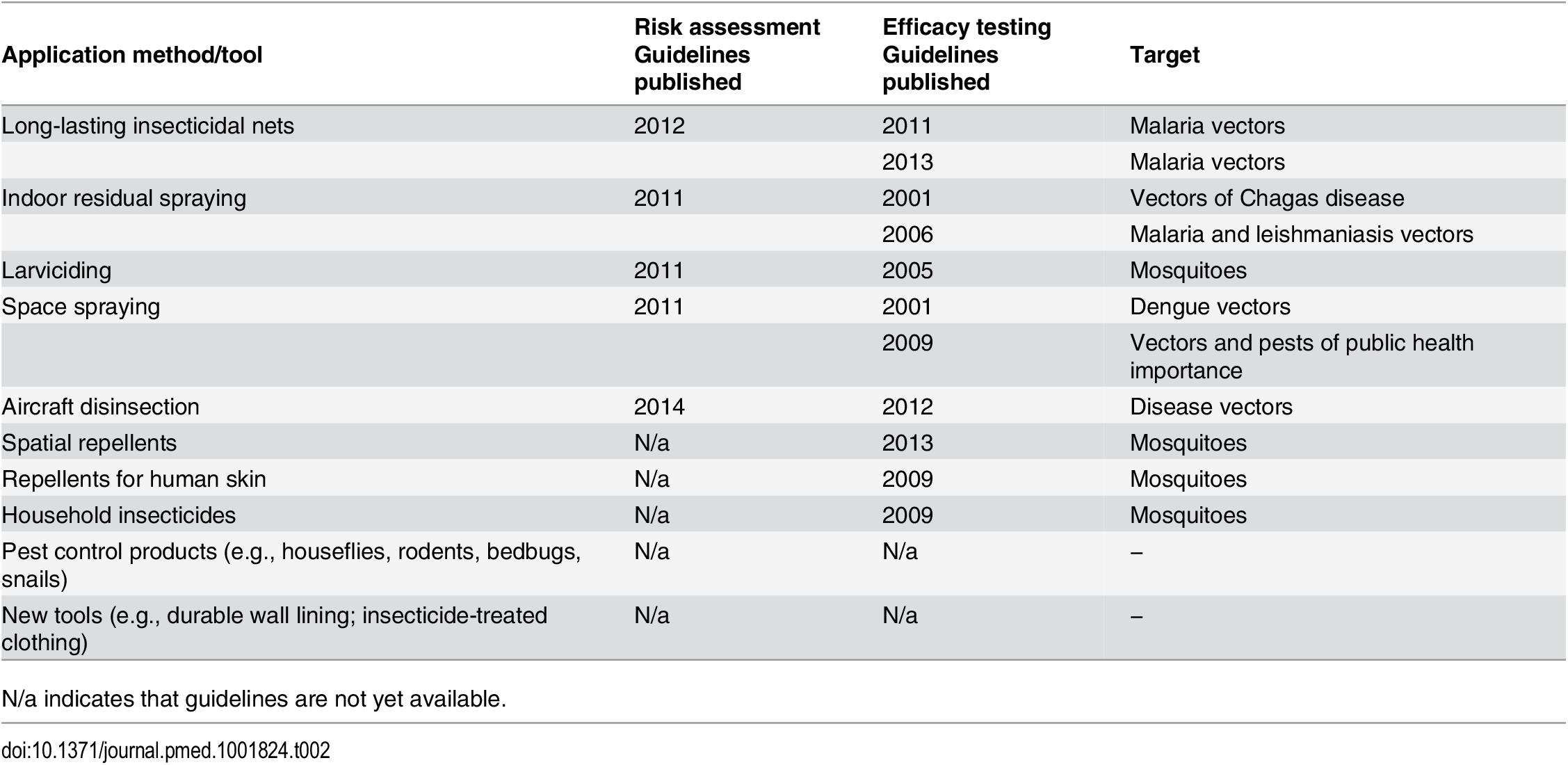 Global authoritative guidelines on efficacy testing and risk assessment in relation to each vector-control application method or tool [<em class=&quot;ref&quot;>23</em>].