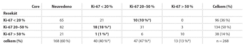 Index Ki-67 stanovený v core biopsii a v následném resekátu.