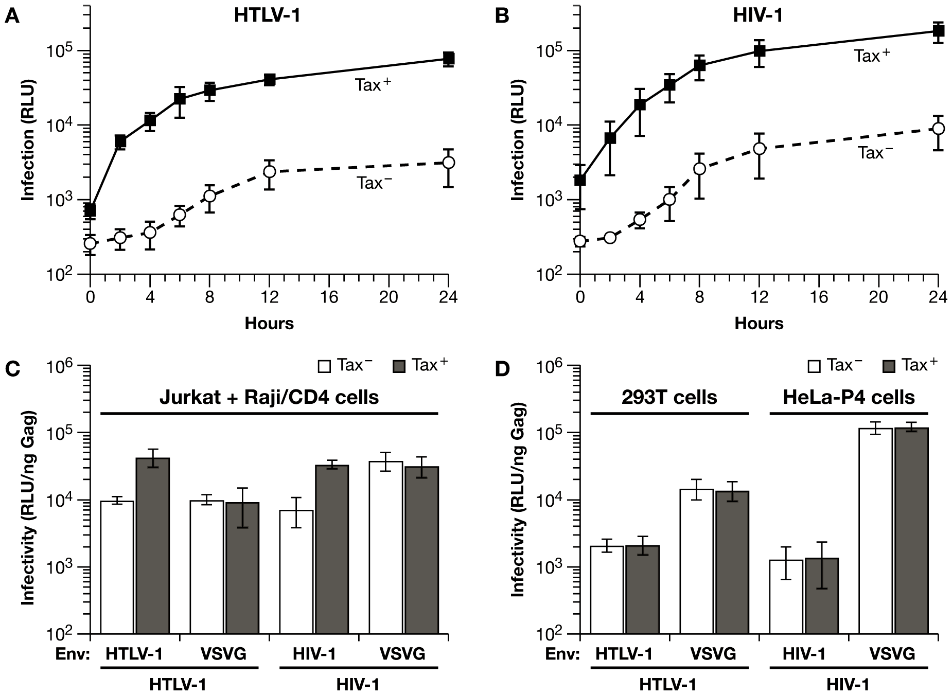 HTLV-1 Tax expression in Jurkat cells enhances coculture infection of Raji/CD4 cells with HIV-1 and HTLV-1 vectors.