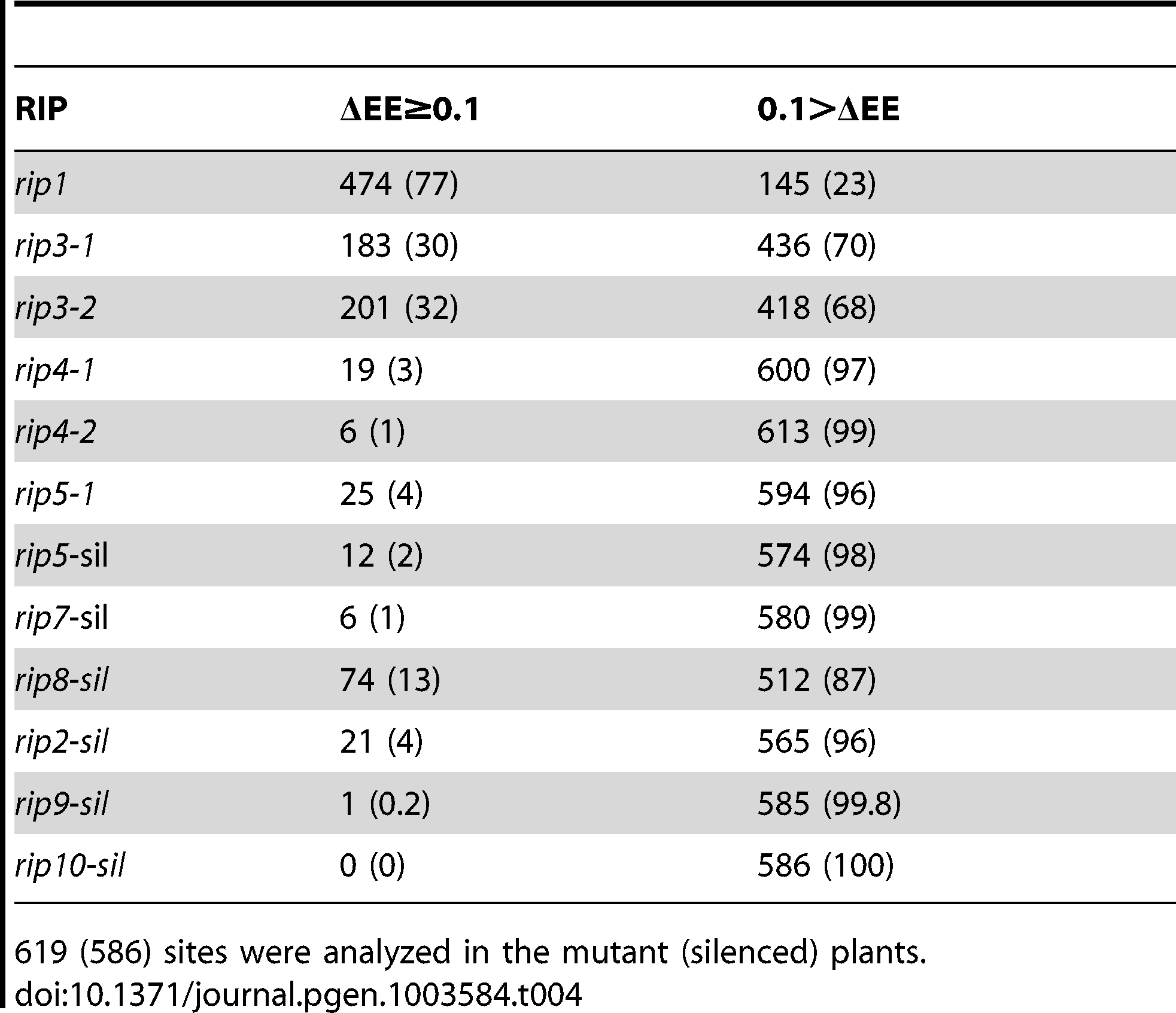 Number (percentage) of <i>RIP</i>-dependent (ΔEE≥0.1) and <i>RIP</i>-independent (ΔEE&lt;0.1) mitochondrial sites in the <i>RIP</i> mutant and <i>RIP</i>-silenced plants.