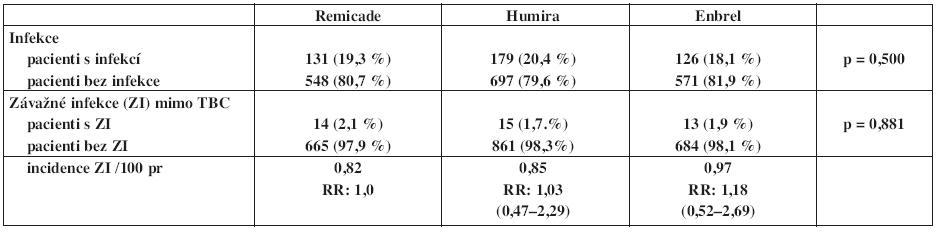 Výskyt a incidence infekcí v registru ATTRA u pacientů s revmatoidní atrtitidou – porovnání mezi jednotlivými preparáty.