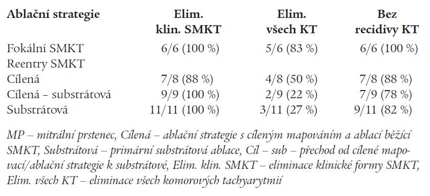 Srovnání bezprostředních a dlouhodobých výsledků ablace podle ablační strategie.