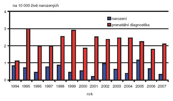 Prenatální a postnatální záchyt gastroschízy v České republice v období 1994–2007.