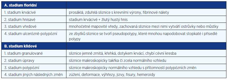 Mařatkova klasifikace endoskopického obrazu ulcerózní kolitidy