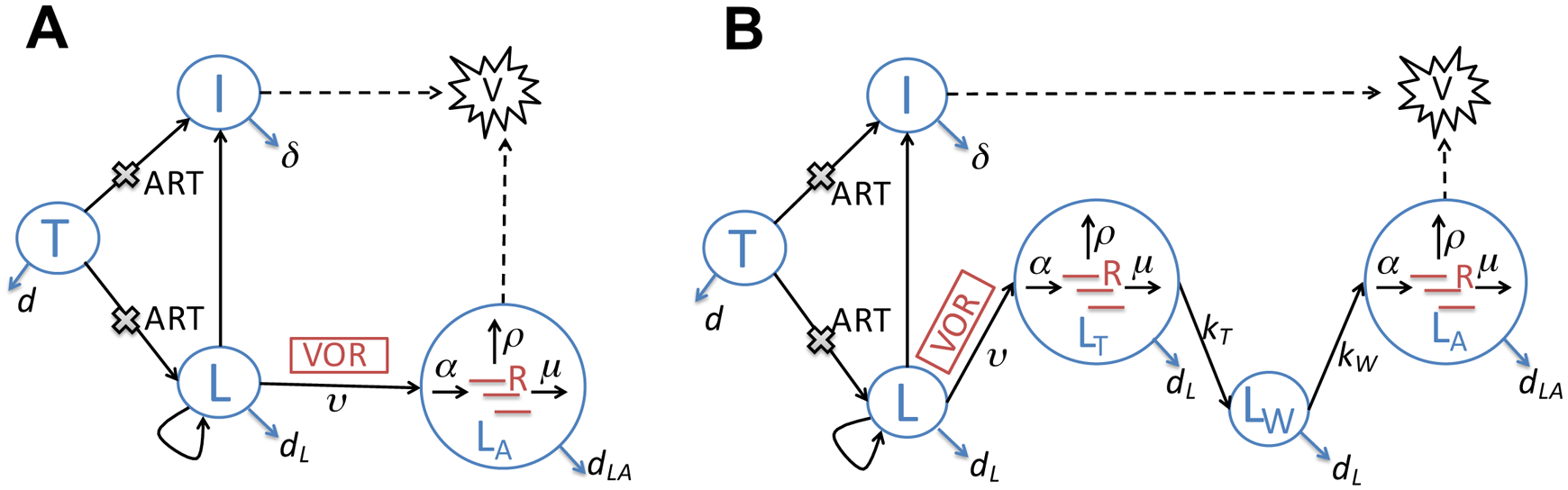 Schematic illustrations of two latency models that describe the impact of vorinostat treatment.