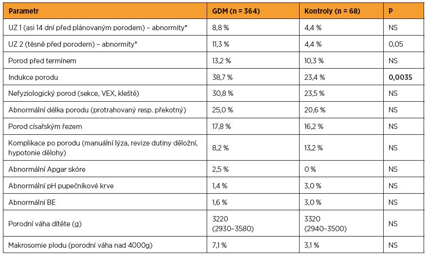 Periporodní data celého souboru žen za období dispenzarizace na Gynekologicko-porodnické klinice FN Brno a v době porodu