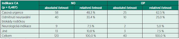 Indikace k celkové anestezii u císařskému řezu v opioidní (OP) a neopioidní (NO) skupině