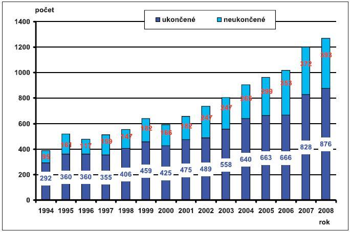 Absolutní počty provedené prenatální diagnostiky – Česká republika, 1994–2008; případy ukončené a neukončené
