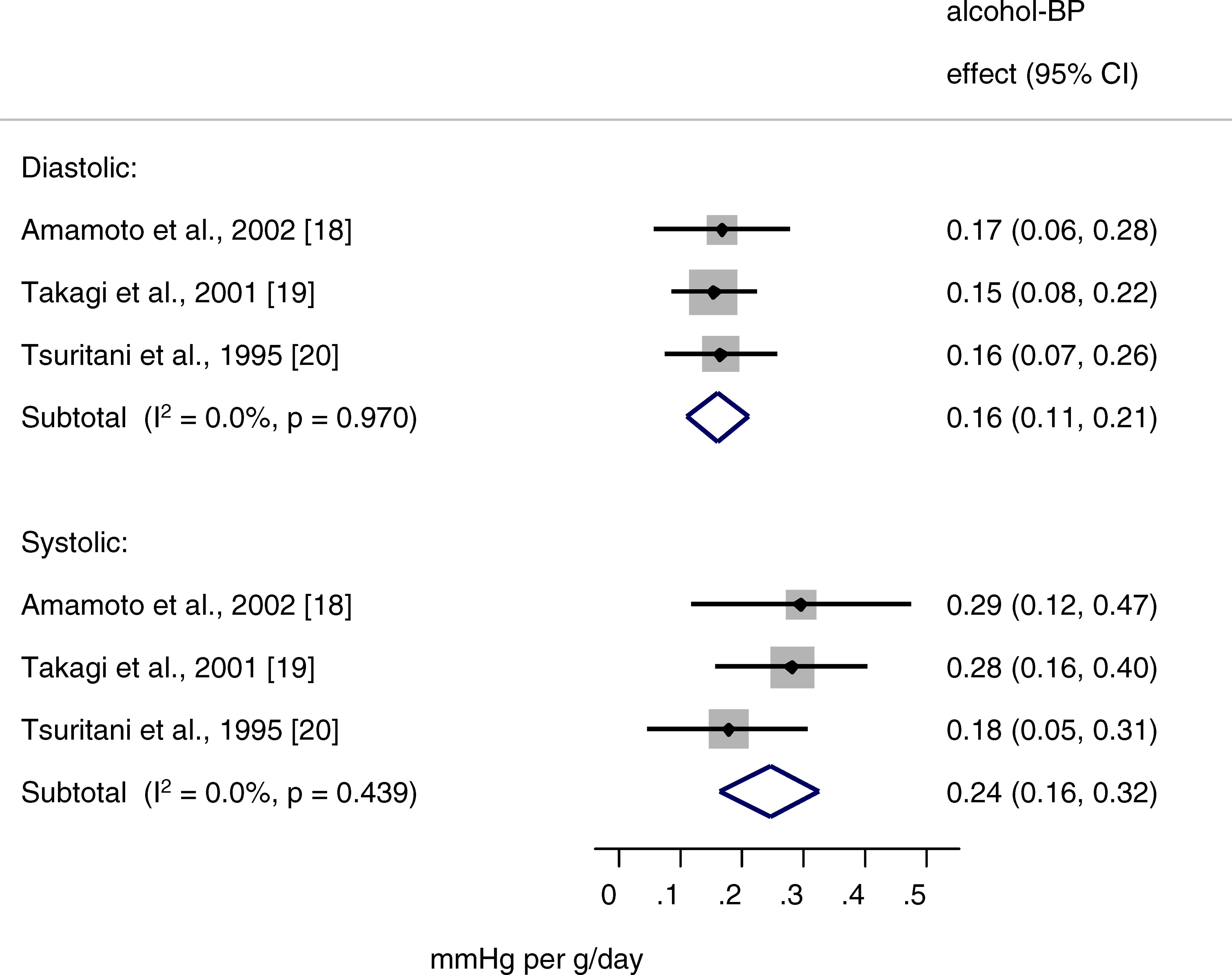 Forest Plot of Instrumental Variable Estimates of Alcohol–Blood Pressure Effect in Males Obtained Using Genotype as an Instrument for Alcohol