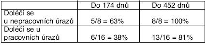 Počet dnů nemoci u policistů