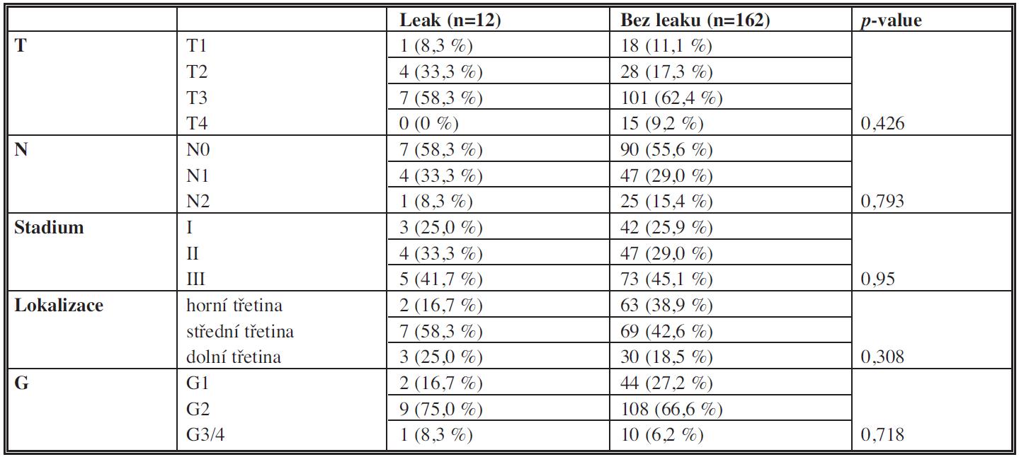 Charakteristiky tumoru Tab. 2: Characteristics of the tumour (localization, histopathological differentiation, TNM classification)