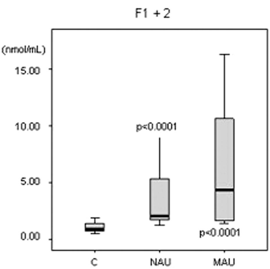 F1+2 = fragmenty protrombínu 1+2, C = kontrolná skupina, NAU = normoalbuminurická diabetická podskupina, MAU = mikroalbuminurická diabetická podskupina, p = významnosť bola vypočítaná pre každú diabetickú podskupinu v porovnaní ku kontrolám