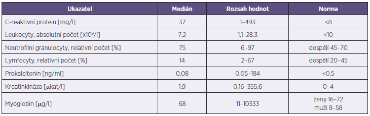 Vybrané laboratorní ukazatele u 199 hospitalizovaných pacientů s potvrzenou chřipkou v sezoně 2012–2013