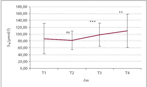 Časový průběh S<sub>kr</sub> (μmol/l).