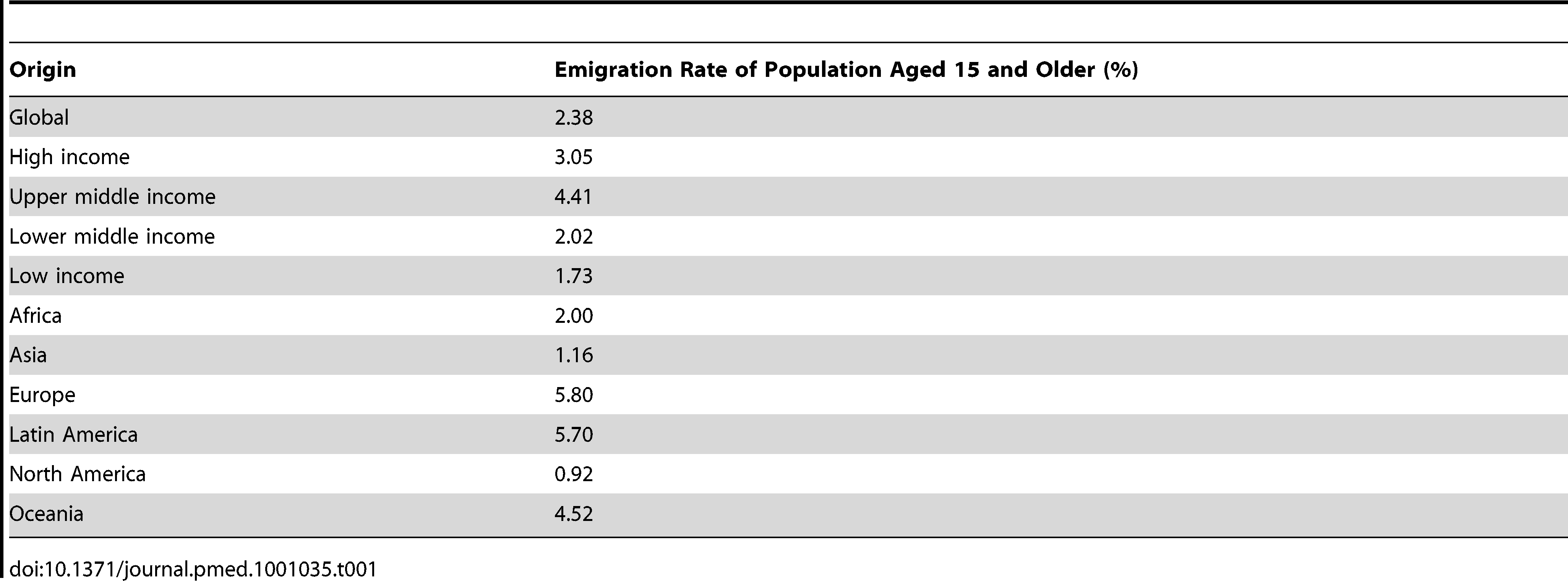 """General emigration rates for 89 destination countries (modified from reference <em class=""""ref"""">[4]</em>)."""