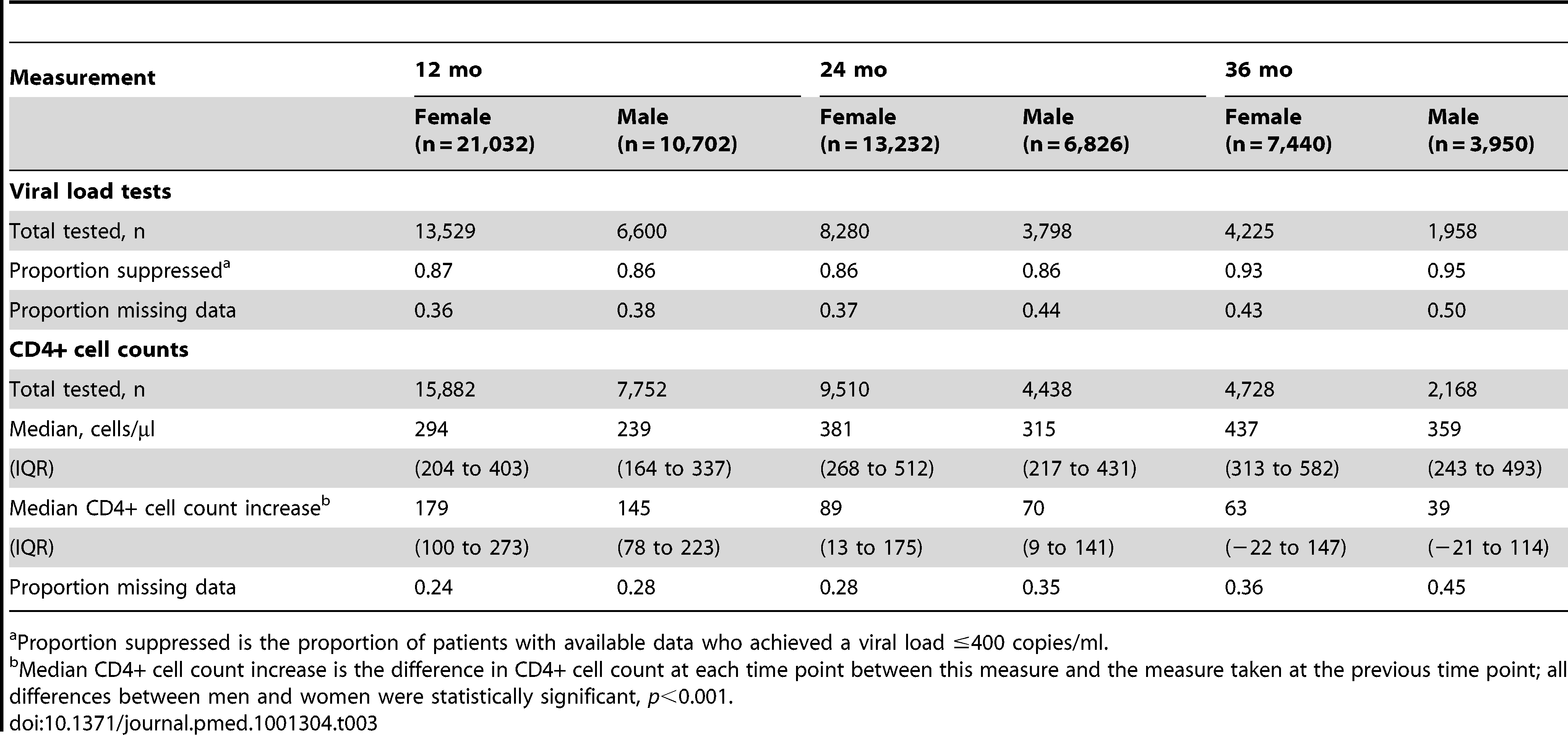 Virologic and immunologic responses by gender and duration on ART.