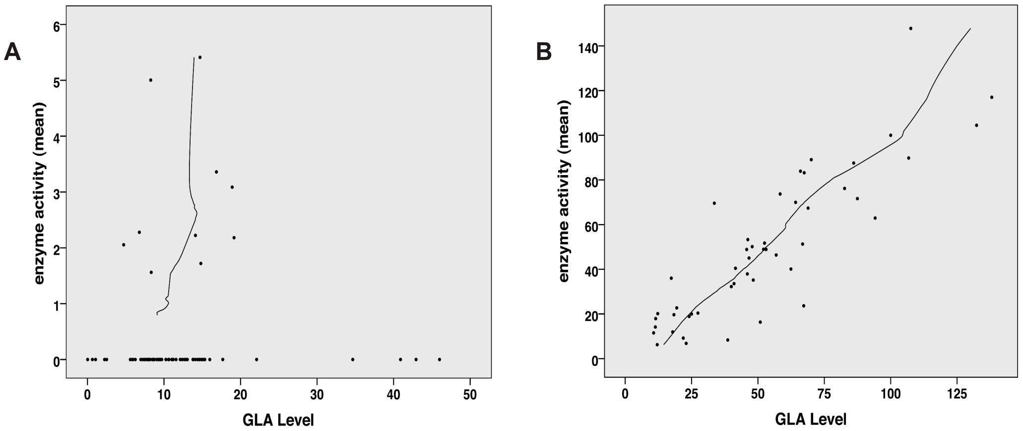 Correlation analysis of α-Gal A level (semi-quantitative Western Blot) and activity.