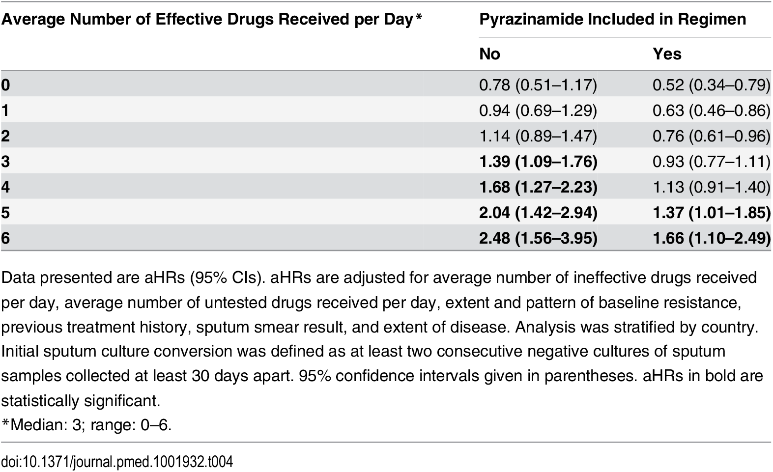 Multivariable model 2 adjusted hazard ratios for sputum culture conversion associated with inclusion of one additional untested drug in the regimen, stratified by average number of effective drugs received per day and inclusion of pyrazinamide in the regimen.