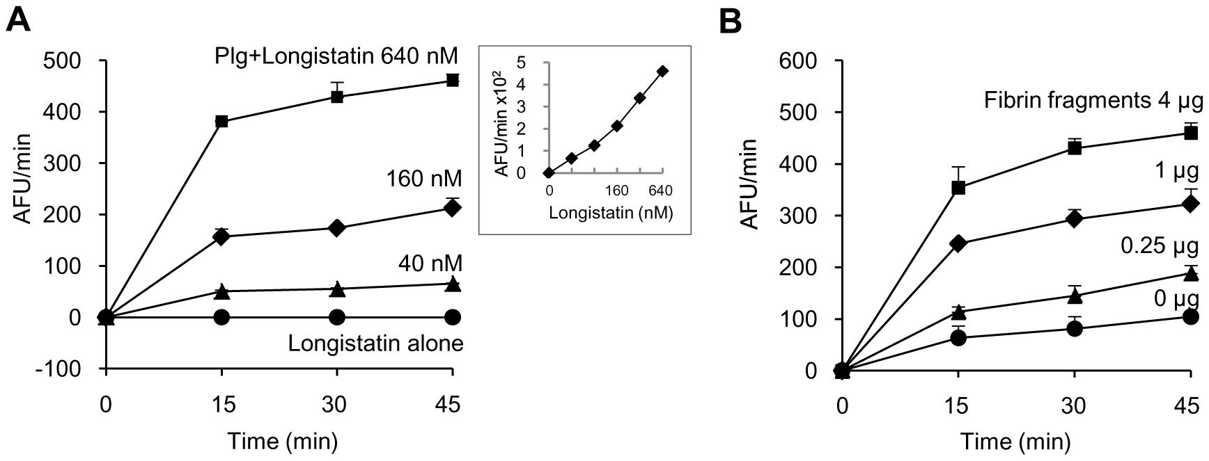 Plasminogen activation by longistatin.