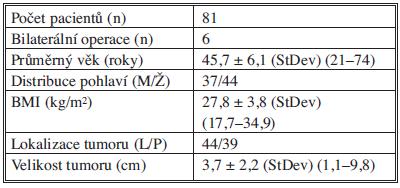 Základní údaje pacientů a tumoru Tab. 1: Basic data on the patients and tumors