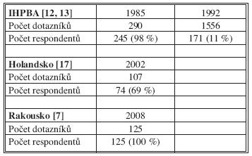 Dotazníkové akce směřované na výzkum četnosti chirurgického ošetření JMKRK v průběhu posledních 25 let v Evropě