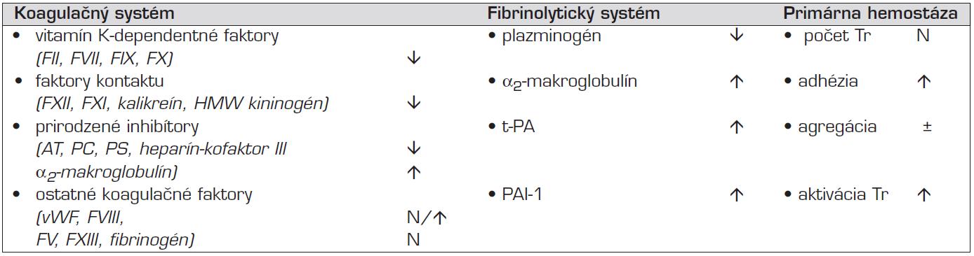 Niektoré osobitosti primárnej a sekundárnej hemostázy u novorodenca.