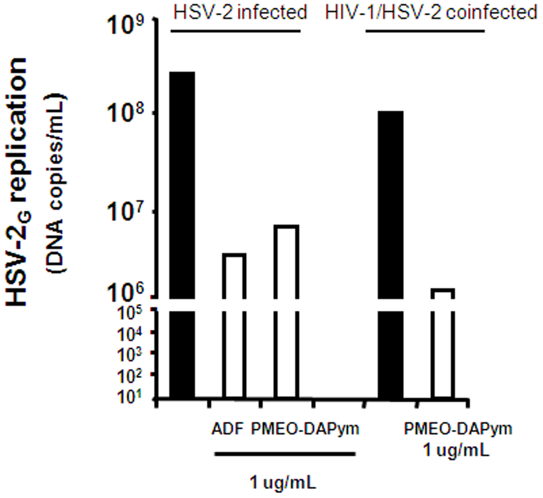 Suppression of HSV-2 in human cervico-vaginal tissues by adefovir and PMEO-DAPym.