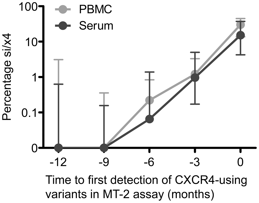 Increasing percentage of predicted CXCR4-using variants over time following their appearance during natural HIV-1 infection.