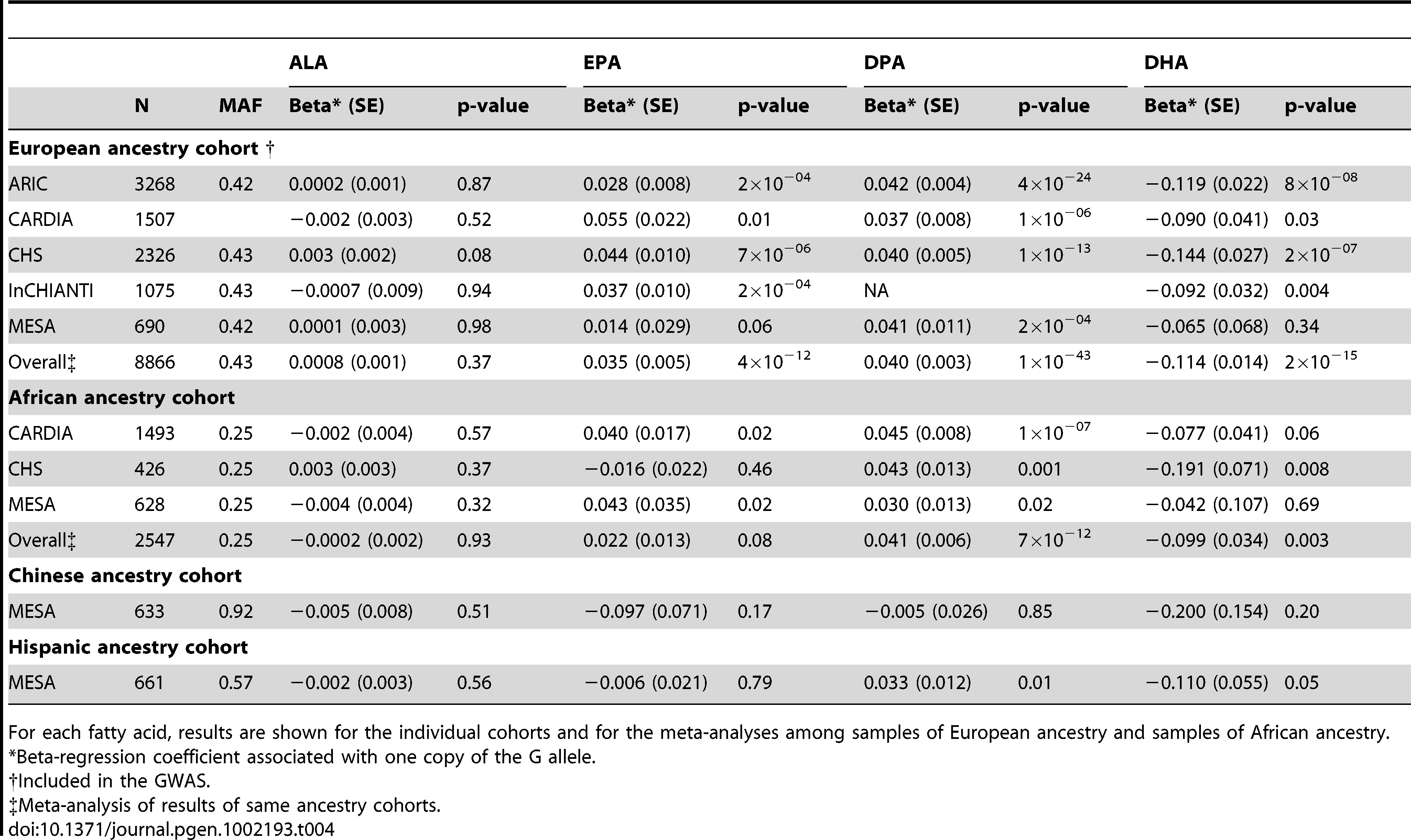 Associations of rs3734398 (C allele) with n-3 polyunsaturated fatty acids in samples of different ancestries.