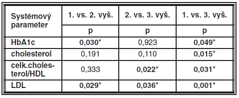 Výsledky testovania štatisticky významných zmien systémových parametrov medzi 2 vyšetreniami u súboru 1 (n = 48).