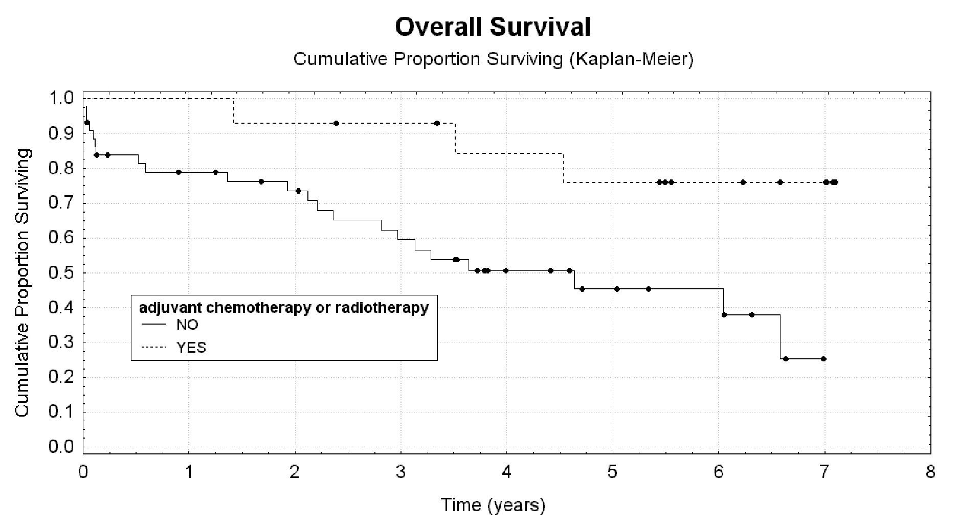Adjuvantní chemoterapie nebo radioterapie jako prognostický faktor celkového přežití nemocných s komplikacemi IIIA, IIIB, IV a V hodnocenými dle Claviena a Dinda Graph 13: Adjuvant chemotherapy or radiotherapy as a prognostic factor for overal survival in patients with Grade IIIA, IIIB, IV, V complications evaluated according to Clavien and Dindo