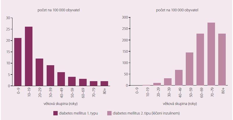 Incidence diabetu 1. a 2. typu léčeného inzulinem v australské populaci podle věku v roce 2014 [2].