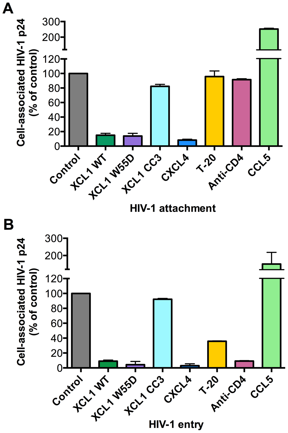 XCL1 blocks HIV-1 attachment and entry into target cells.