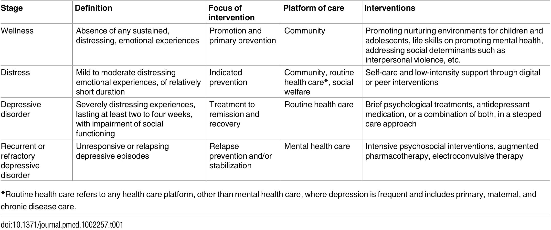 The stages of the depressive symptom continuum.
