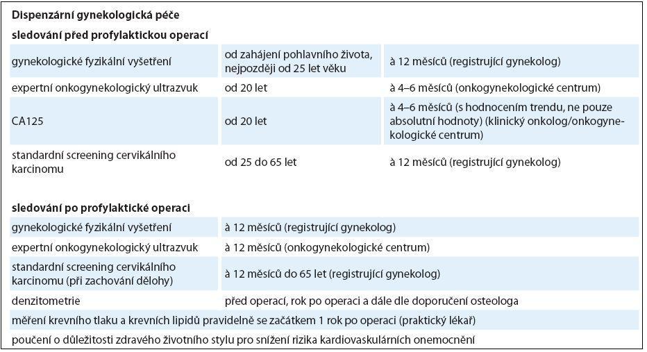 Dispenzární péče pro nosičky <em>BRCA1/2</em> mutací.