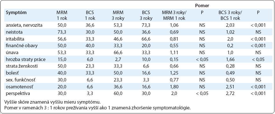 Skóre psychosociálnej dysfunkcie u prežívajúcich pacientok s karcinómom prsníka 1 a 3 roky po MRM vs BCS podľa odpovedí v dotazníku EORTC QLQ-C30.3. (lineárne skóre 1–100)
