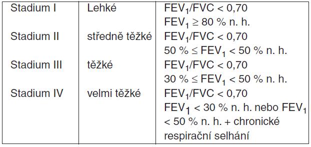 Současná klasifikace CHOPN podle GOLD