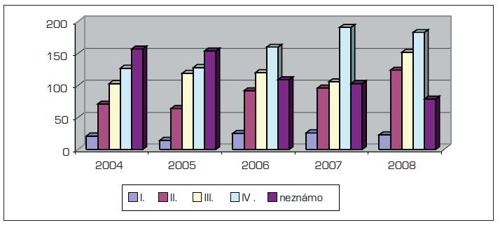 Srovnání četností klinického stadia karcinomu jícnu v letech 2004–2008 (absolutně)